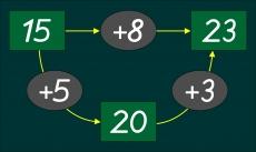 Magnetische Operatordarstellung Zehnerübergang
