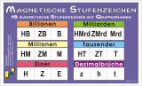 Magnetische Stufenzeichen mit Gruppennamen und Dezimalbrüchen
