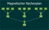 Magnetischer Rechenplan